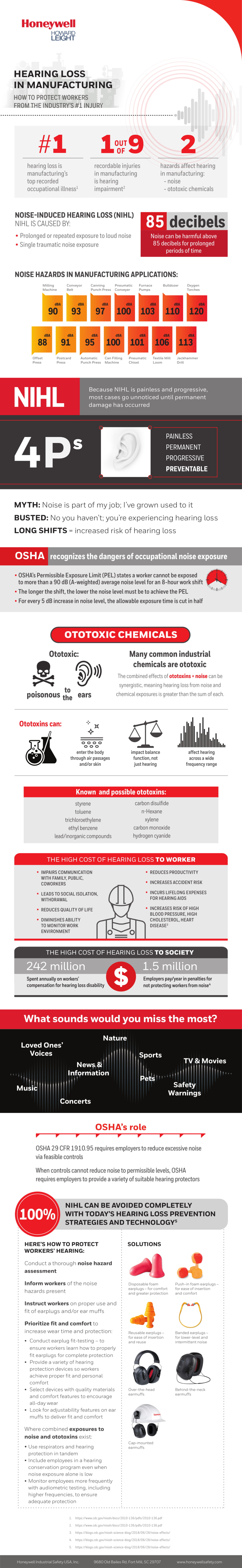 Hearing Loss in Manufacturing Infographic from Honeywell Howard Leight