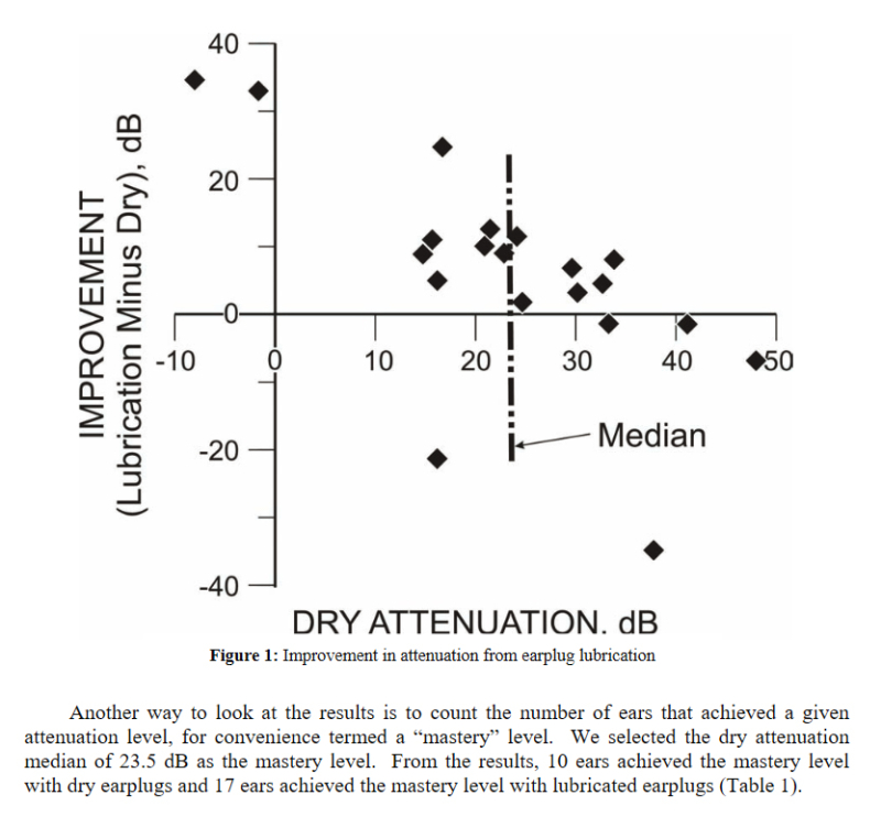 CDC - improvement in attenuation from earplug lubrication